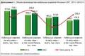 Основные показатели рынка кабельно\u002Dпроводниковой продукции