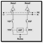 Шкаф автоматического ввода резерва (АВР-32.3.1.0.0.0.0)