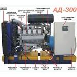 Дизель-генератор, дизельный генератор АД300 (АД-300), АД-300С, ЭД300 (ЭД-300), ДЭС-300, ДУЭ-300, АСДА-300, ДГ-300, ДГА-300, ДГУ-300 (ДГУ300) или ПЭС-300.