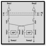 Шкаф автоматического ввода резерва (ШАВР-200.3.5.0.0.0.0)