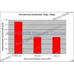 Смазка электропроводящая НИИМС-5395, ТУ 0254-005-54231339-2010