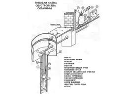 ...начиная от обустройства скважины на воду , заканчивая монтажом систем водоснабжения различных зданий в...