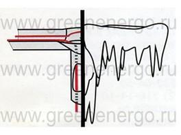 Системы антиобледенения Саморегулирующийся нагревательный кабель.
