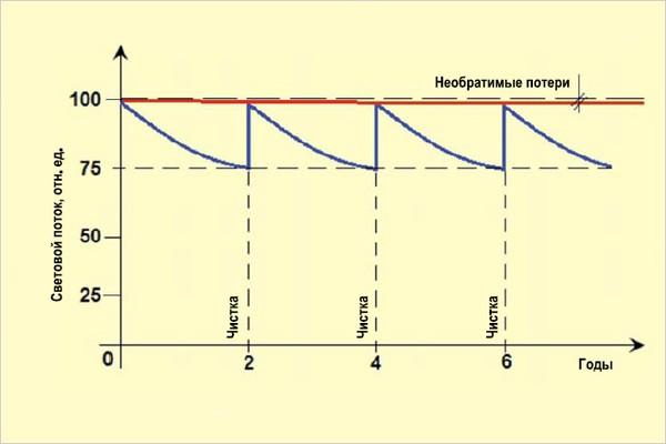 Новый подход к определению кривых спада светового потока осветительных устройств в различных условиях