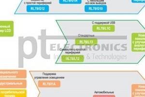 Микроконтроллеры Renesas RL78. Практика применения