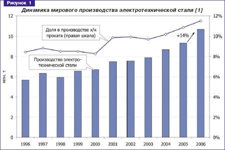 Особенности развития мирового рынка электротехнических сталей