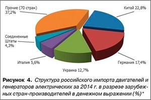 Электродвигатели. Внешняя торговля РФ по итогам 2014 года