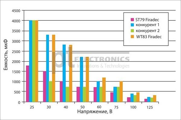 Тенденции в производстве танталовых конденсаторов компании EXXELIA FIRADEC