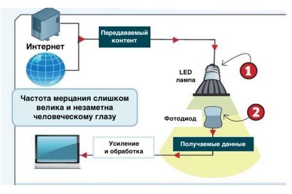 Li-Fi: светодиодные коммуникации в погоне за потребителем  Часть 1. Теория