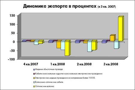 Мониторинг рынка электрокабеля, 3\u002Dй квартал 2008 г.