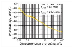 Суперскоростной ЦАП с производительностью, измеряемой миллиардами выборок в секунду
