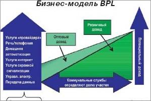 Системы ВЧ связи по ЛЭП. Коммуникационные решения для электрических сетей