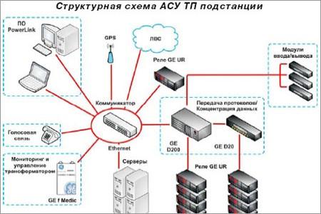Автоматизированные системы управления технологическими процессами подстанций магистральных и распределительных сетей