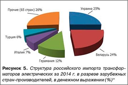 Трансформаторы электрические. Внешняя торговля РФ по итогам 2014 года