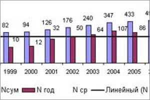 Надёжность блоков частотной автоматики БМАЧР в цифрах и фактах