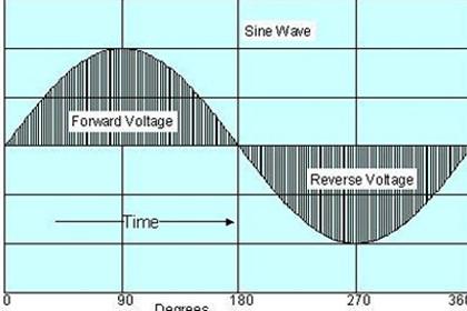 Принцип компенсации реактивных токов в нагрузках сетей переменного напряжения