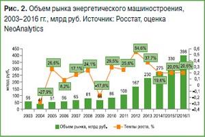 Российский рынок энергооборудования: итоги 2013 г., прогноз 2014–2015 гг.