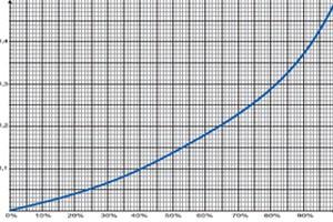 Отдельные вопросы расчета и эксплуатации стационарных свинцово\u002Dкислотных аккумуляторных батарей