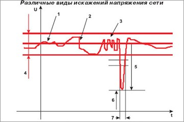 Компенсация реактивной мощности «Три — в одном» или панацея от всех бед — 2