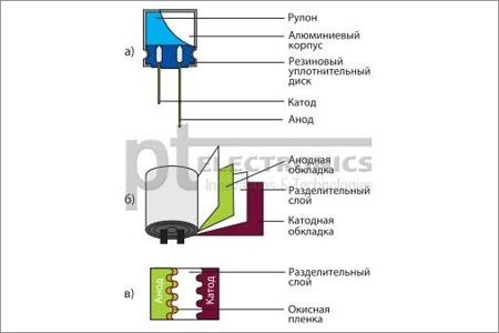 Твердотельный оксидный конденсатор от ТЕАРО. Маленький шаг в технологии производства, большой скачок в надежности и качестве