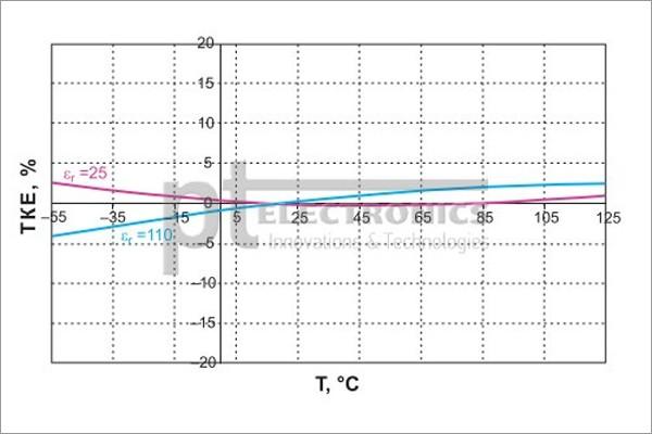 Новые высоковольтные керамические конденсаторы для силовой электроники