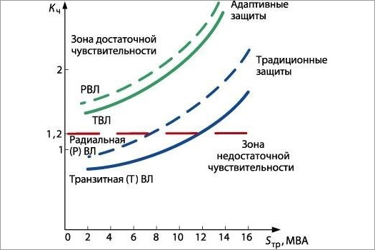 Дальнее резервирование в сетях 6–110 кВ. Проблемы и решения