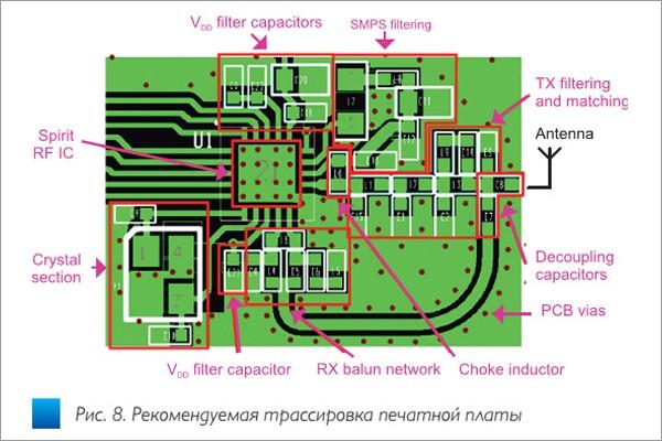 SPIRIT1 — дух, способный объединить микроконтроллеры STMicroelectronics в беспроводную сеть