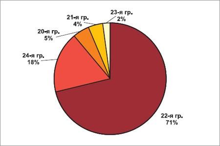 Российский рынок плоского проката из динамной стали