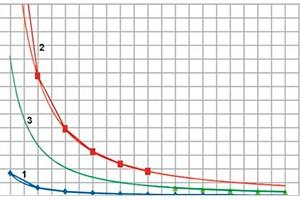 Методология прогнозирования рыночного спроса на электрооборудование сетей электроснабжения на базе ценологической парадигмы. Часть III