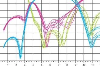 MLO – новые возможности для РЧ\u002Dустройств автоэлектроники, работающих в тяжелых условиях эксплуатации