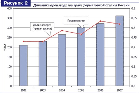 «Трансформаторные» тенденции и перспективы российского рынка