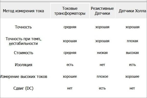 Практические аспекты применения тороидальных датчиков тока Д.005.007. и ДТА\u002D4\u002D20\u002D50