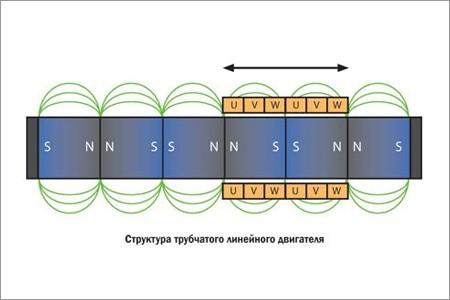 Современные тенденции в развитии линейных сервоприводов