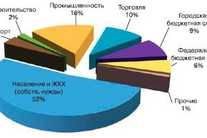 Динамика развития энергосбережения в 2013\u002D14гг. 261\u002DФЗ: итоги пятилетки