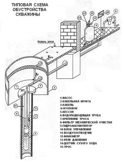 водоснабжения загородных домов