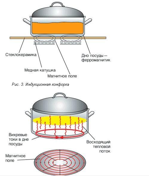 Электрическая одноконфорочная инудкионная плита.