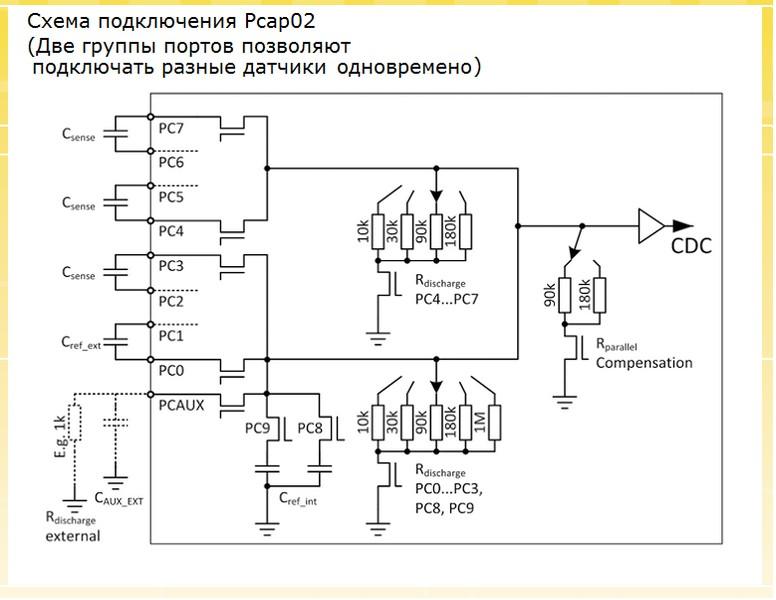 Микросхемы PCap01 и PCap02