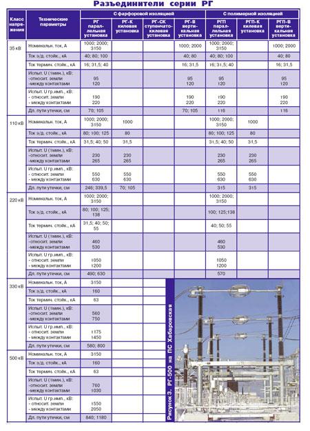 Разъединители серии РГ-35 кВ на номинальные токи 1000 А,2000 А, 3150 А имеют следующие конструктивные особенности.
