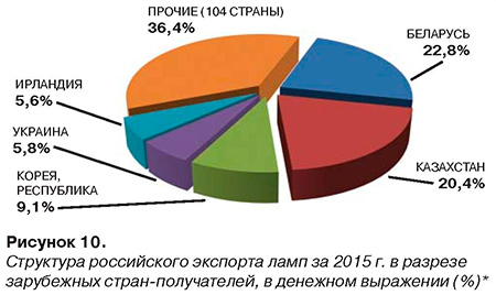 Рисунок 10. Структура российского экспорта ламп за 2015 г.