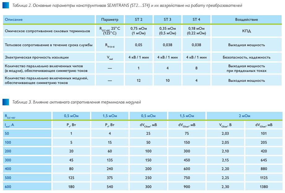 trench4–pervaya_universalnaya_tekhnologiya_igbt_tab2-3