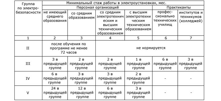 Образец перечня должностей для присвоения групп по электробезопасности плакаты по бытовой электробезопасности