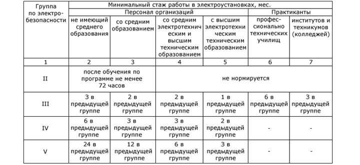 Таблица по группам по электробезопасности приказ о создании комиссии по электробезопасности в организации