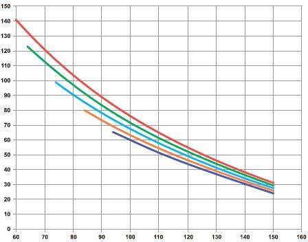 График соотношения срока службы светодиодов