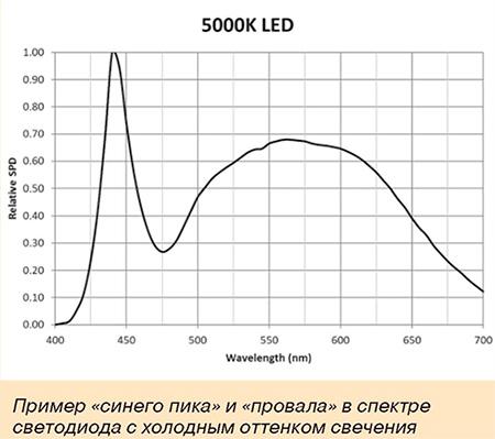 Пример синего пика и провала в спектре светодиода