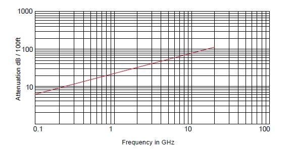 RG-405 Радиочастотный кабель, 50 Ом, 20 ГГц, стандарт MIL-C-17/133, Амитрон