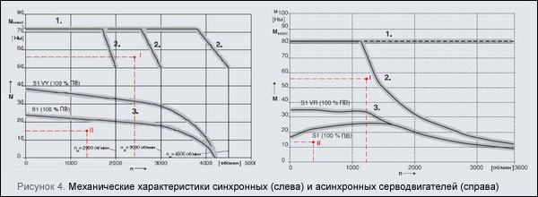 Механические характеристики синхронных и асинхронных серводвигателей