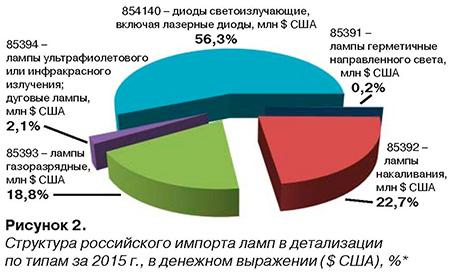 Рисунок 2. Структура российского импорта ламп