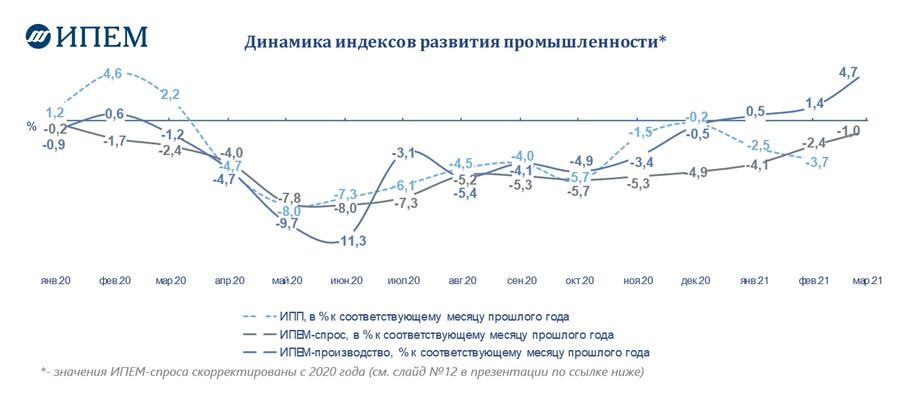 Динамика индексов развития промышленности