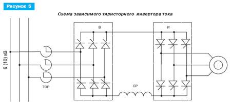 Схема зависимого тиристорного инвертора тока