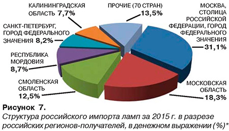 Рисунок 7. Структура российского импорта ламп за 2015 г.